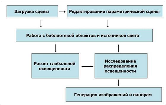 Схема работы пользователя.