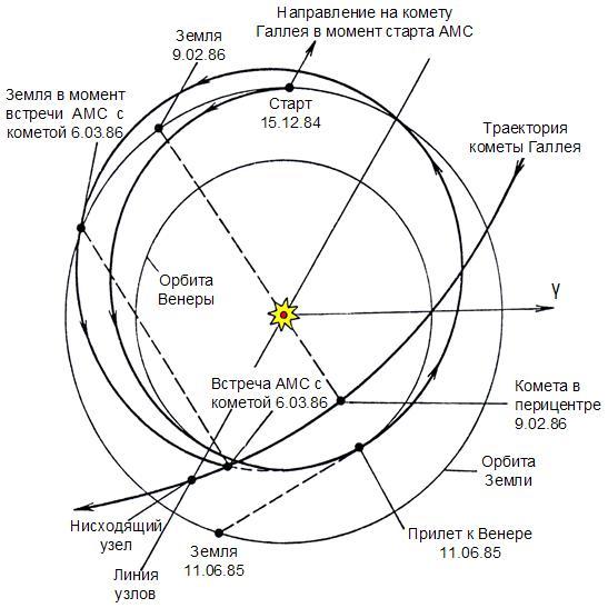 """Схема полета АМС """"Вега-1"""""""