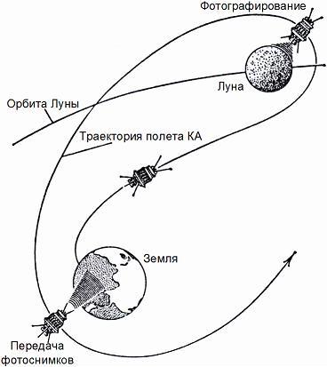 """Схема полета КА """"Луна-3"""""""