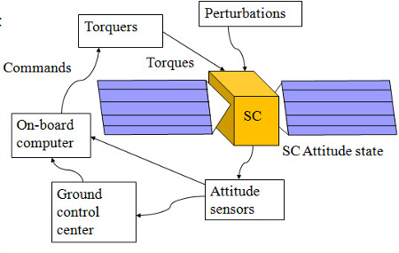 attitude and angular motion control