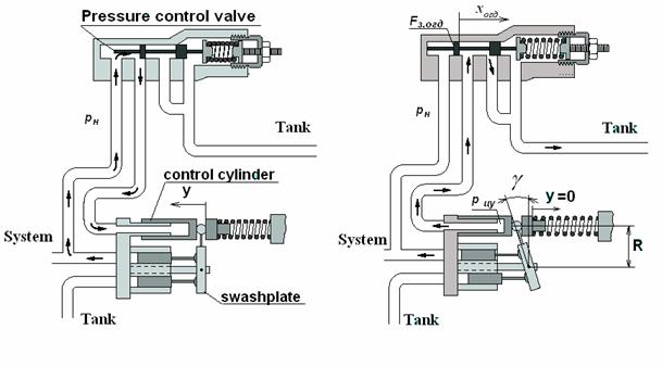 Computer Simulation of the Hydraulic Control System for